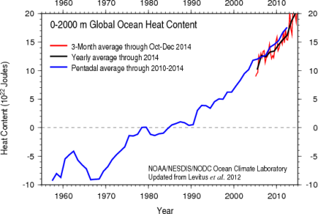NOAA once again has to rescale its ocean heat chart to capture 2014 ocean warming