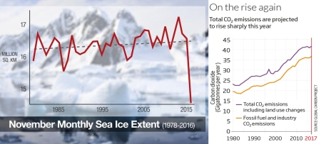 Antarctica-Sea-Ice-Melting-NEWSHUB-1120 Nov monthly sea ice extent since 1978plus CO2 emissions fossil fuel