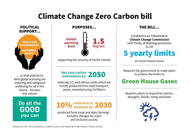 Zero_Carbon_Infographic jpeg
